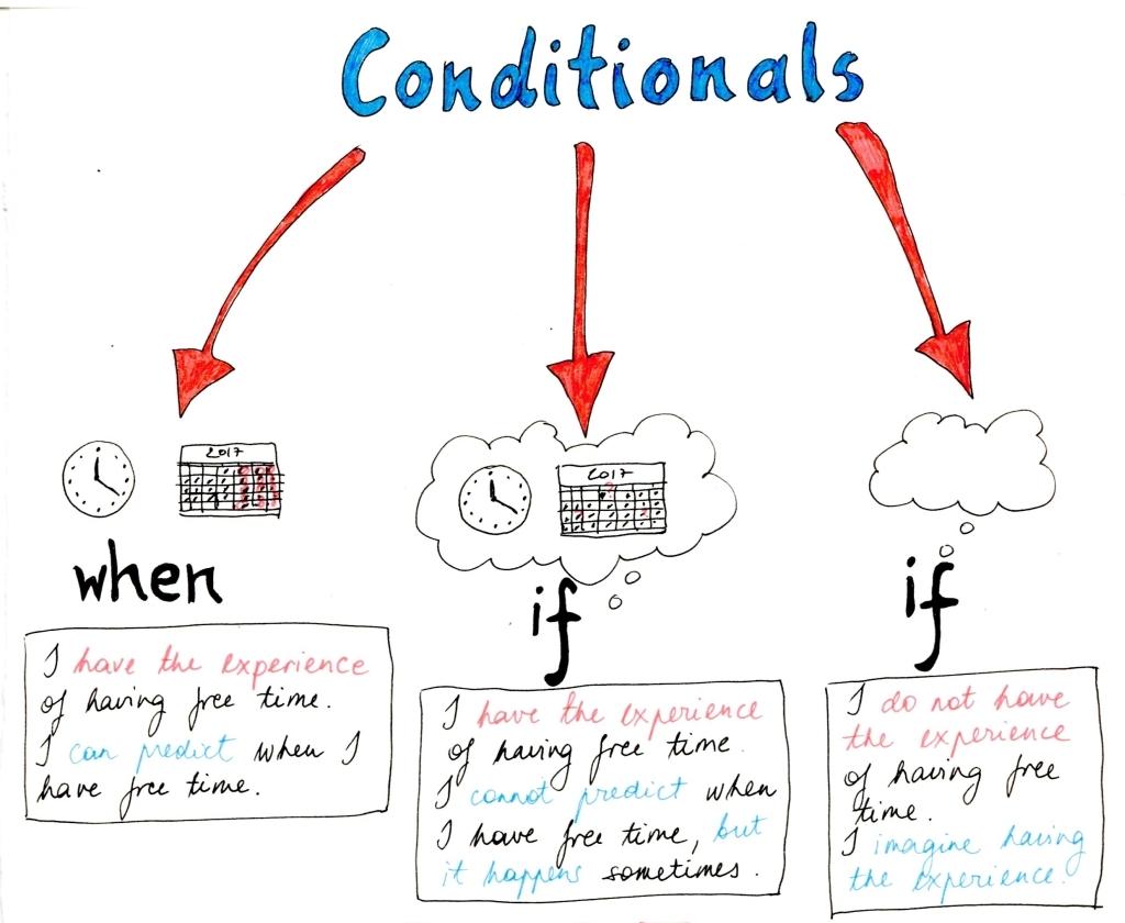 conditionals_cut