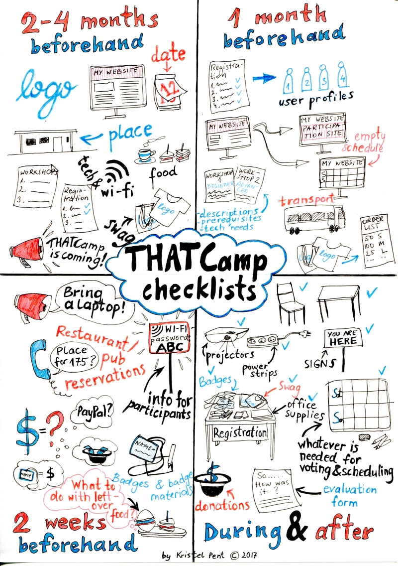 thatcamp checklists_web
